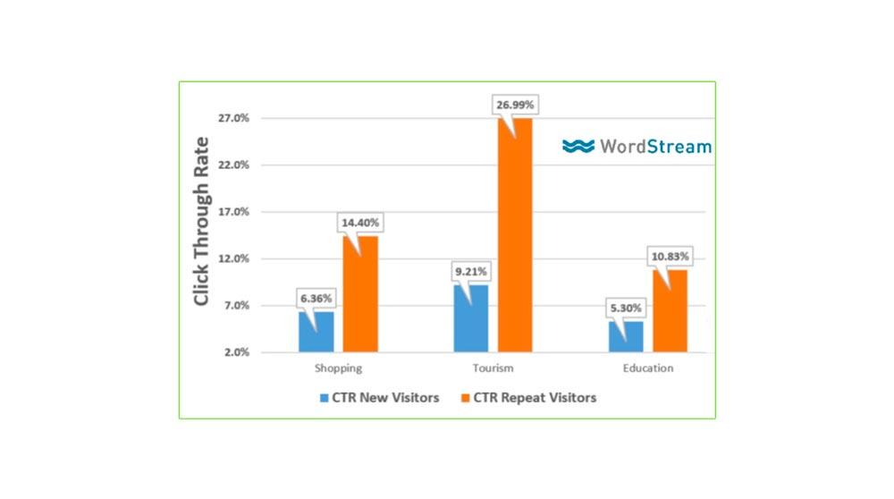 statistica di wordstream sull'aumento ctr in base alla conoscenza del marchio