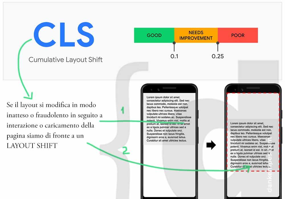 cumulative layout shift infografica