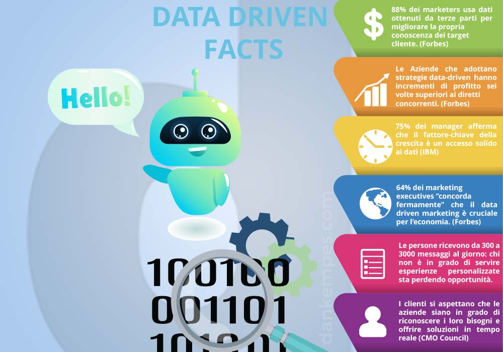 infografica su strategie data-driven