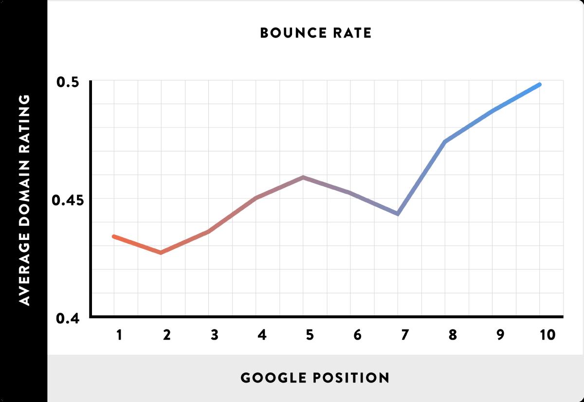 correlazione diretta fra posizionamento e bounce rate